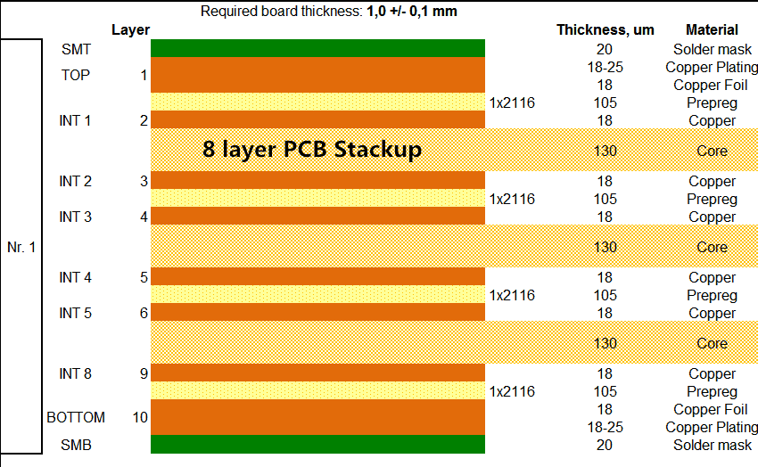 8layer pcb stackup